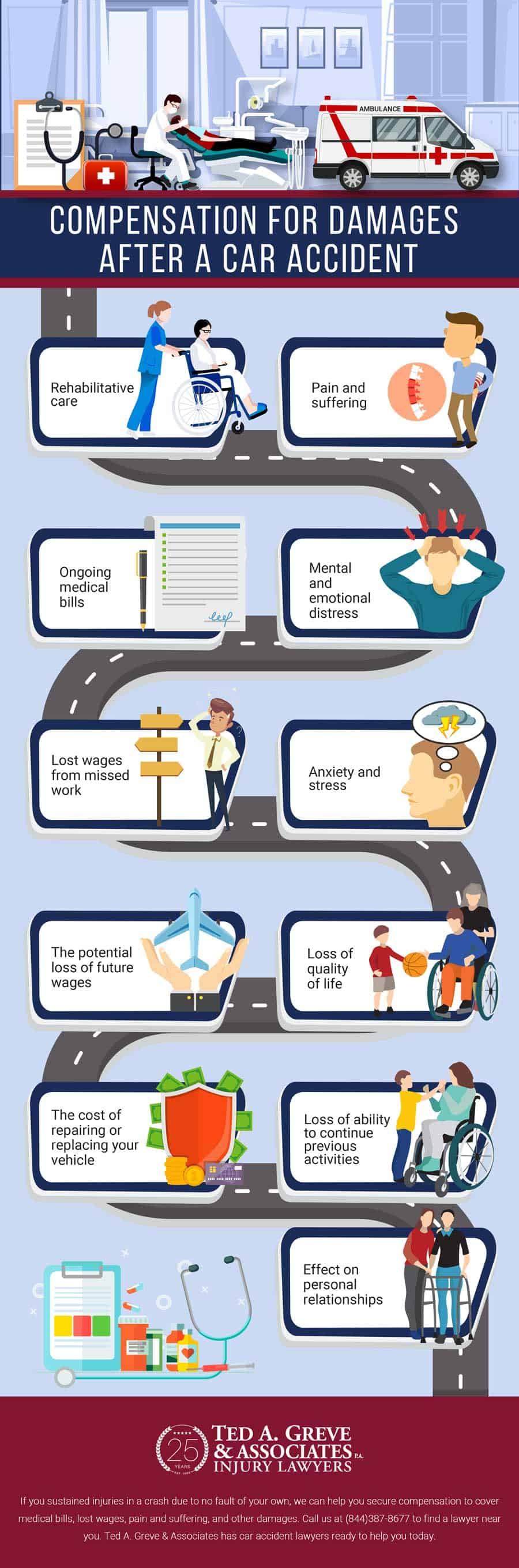 Car accident compensation infographic Ted Greve & Associates