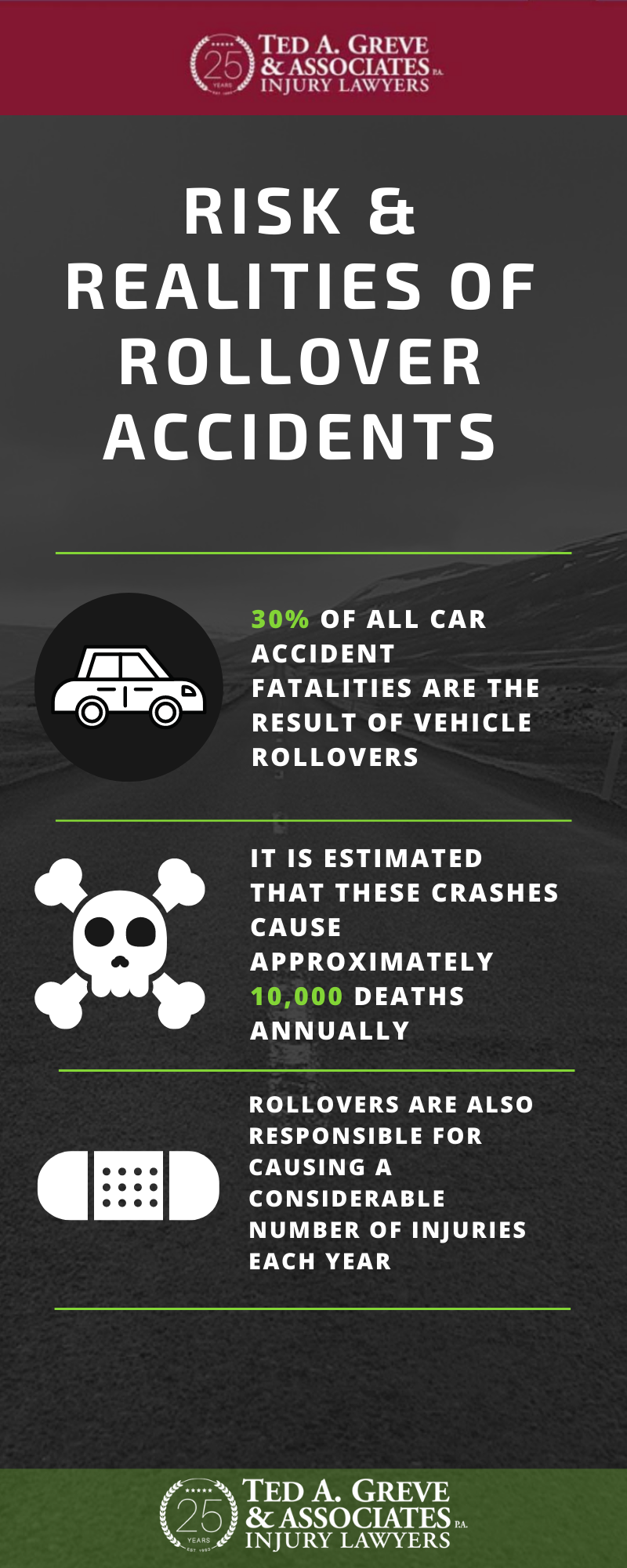 Ted Greve Atlanta Rollover Accident Infographic