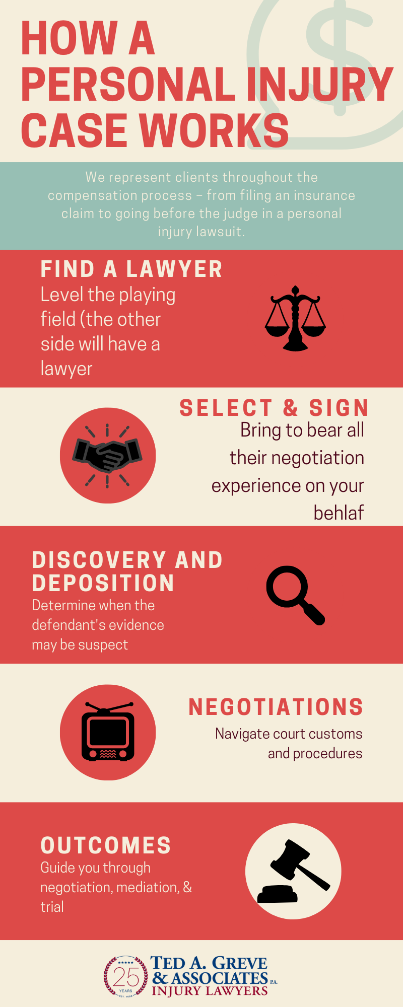 Ted Greve Augusta Personal Injury Infographic