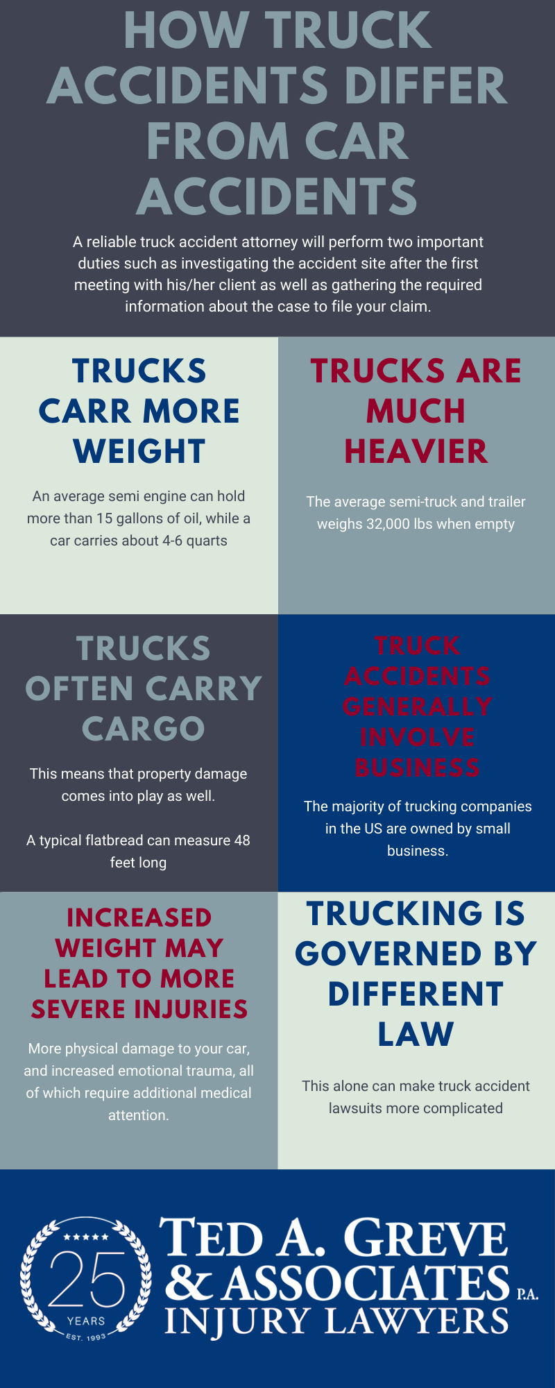 Ted Greve Augusta Truck Accident Infographic