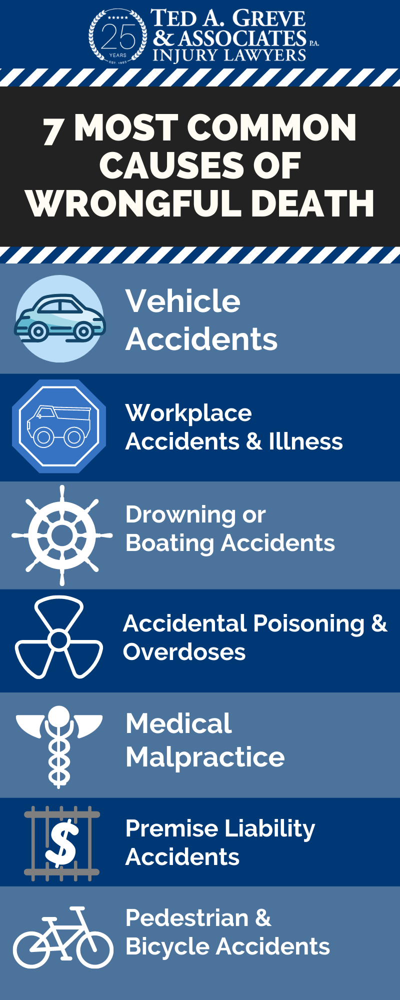 Ted Greve Augusta Wrongful Death Infographic