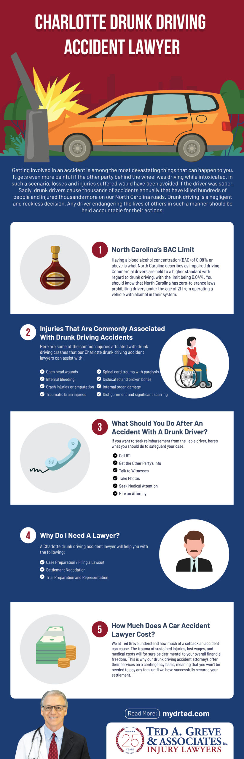 Ted Greve Charlotte Drunk Driving Accident Infographic