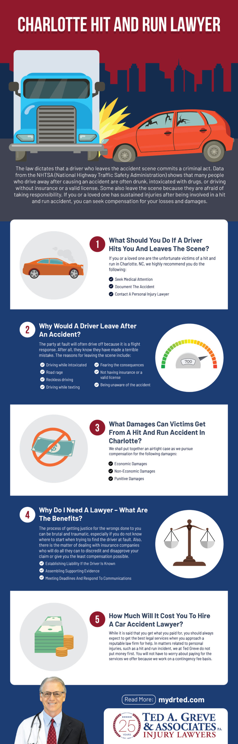 Ted Greve Charlotte Hit And Run Accident Infographic