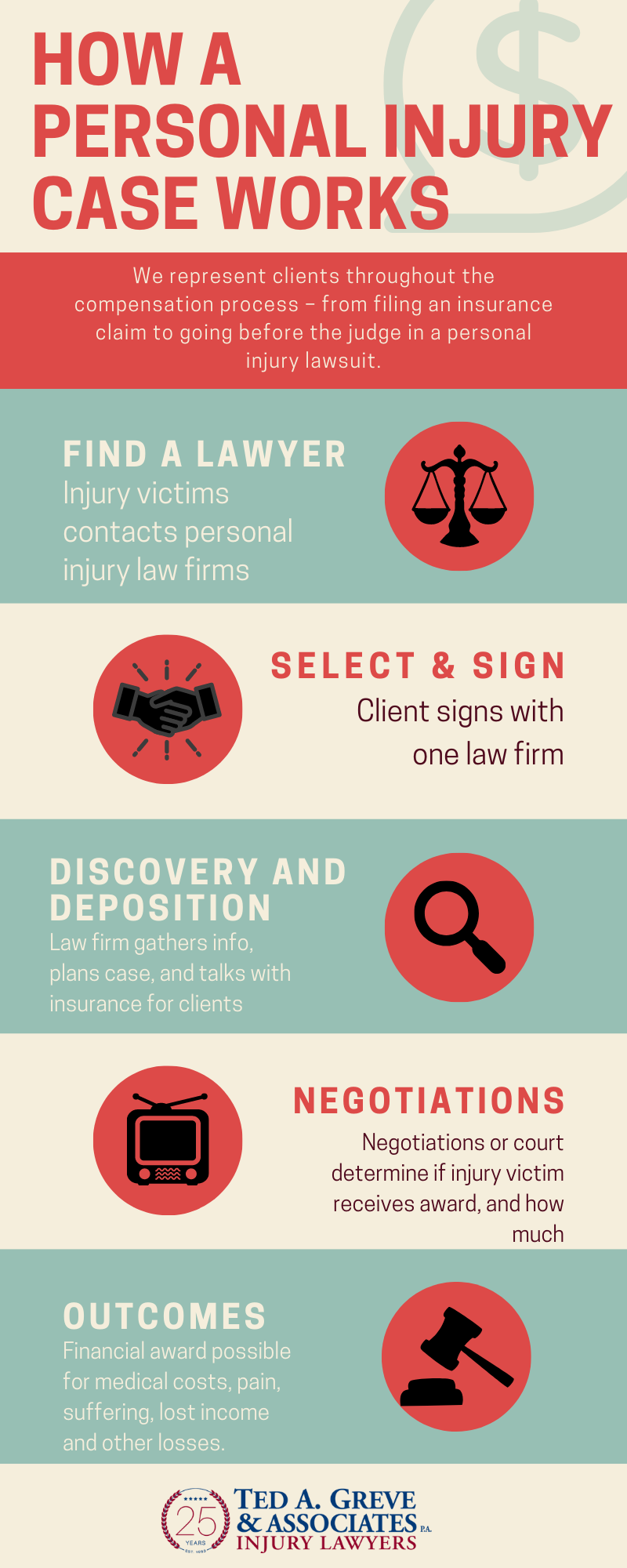 Ted Greve Charlotte Personal Injury Infographic