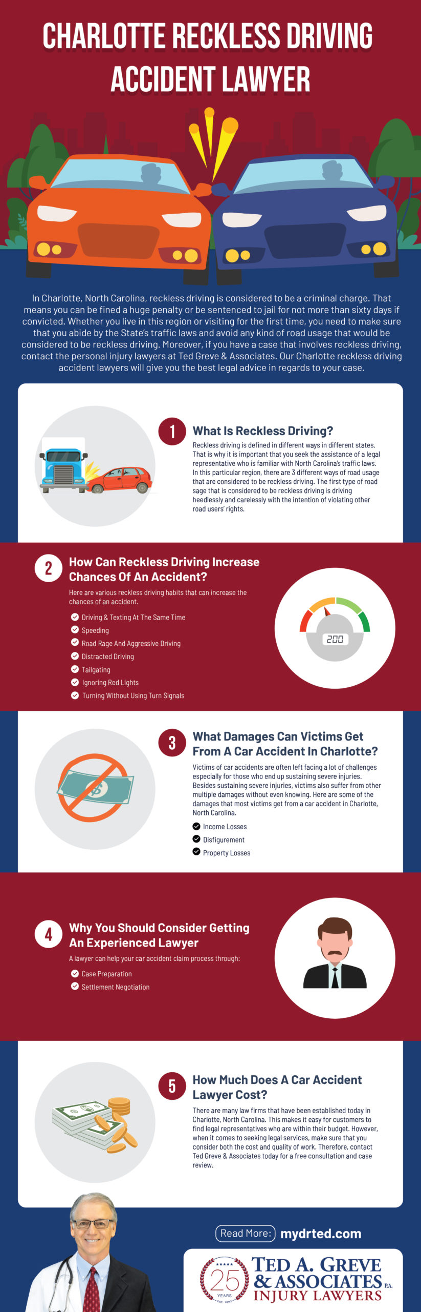 Ted Greve Charlotte Reckless Driving Accident Infographic