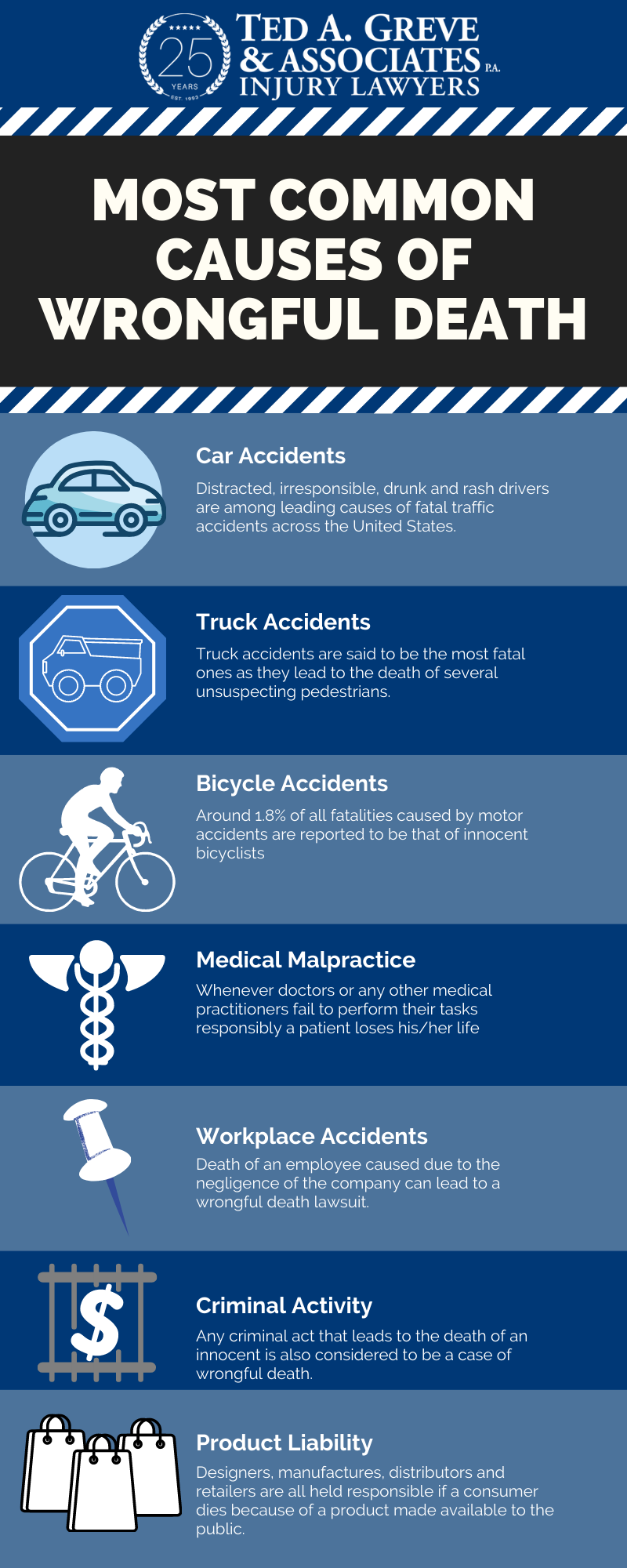 Ted Greve Charlotte Wrongful Death Infographic